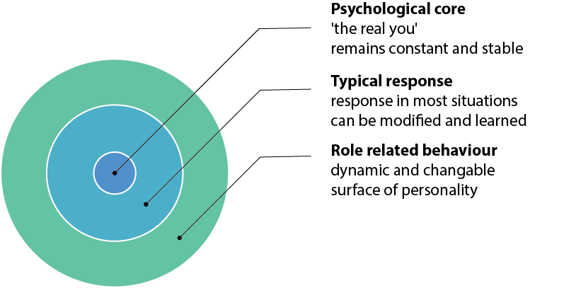 relationship between personality and sport participation